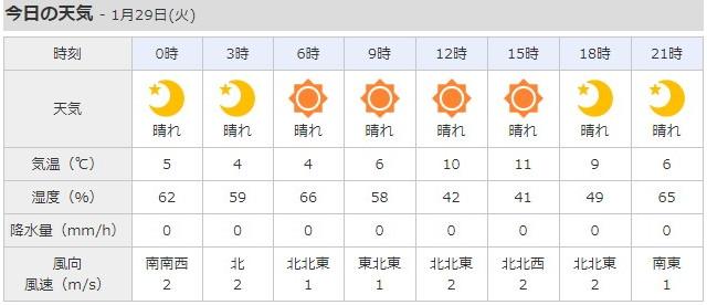 Yahoo天気(テーブルレイアウト)